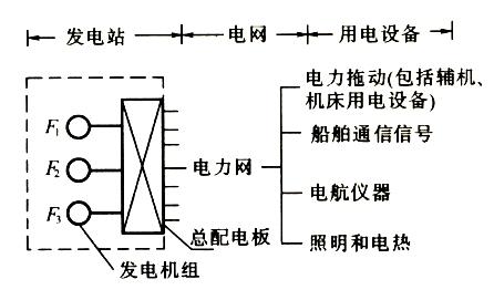 应急配电板,分配电板(动力,照明),充放电板等.